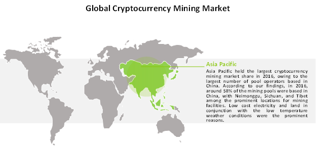 cryptocurrency mining market