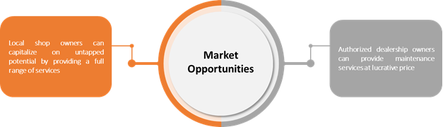 Automotive Repair and Maintenance Services  | Coherent Market Insights