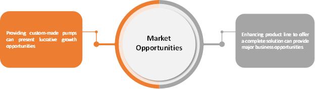Automotive Pumps  | Coherent Market Insights