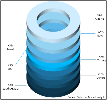 MENA POU Water Purifier  | Coherent Market Insights