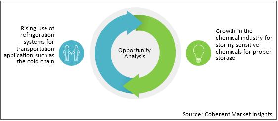 Refrigeration Oil  | Coherent Market Insights