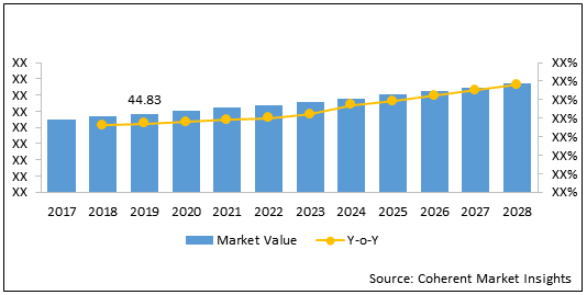 Automotive Wiring Harness    Coherent Market Insights