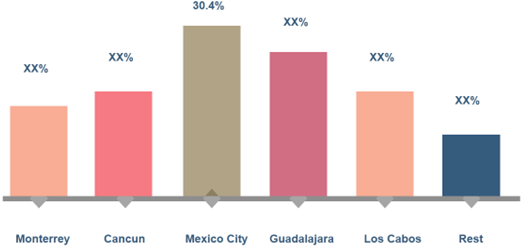 Mexico Car Rental  | Coherent Market Insights