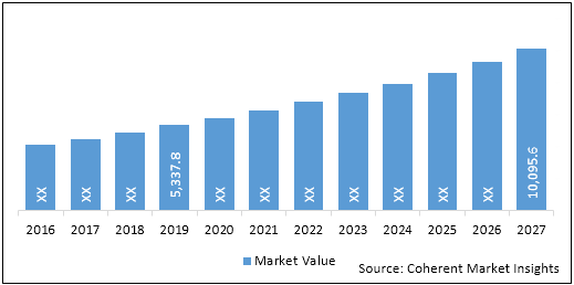 Poultry Pharmaceuticals  | Coherent Market Insights
