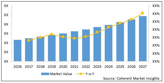 Blood Ketone Meter  | Coherent Market Insights