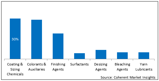 Textile Chemicals  | Coherent Market Insights