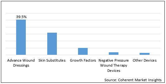 Diabetic Foot Ulcers Treatment  | Coherent Market Insights