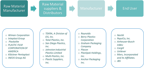 Thermoformed Plastic Products for Food and Beverage Industry  | Coherent Market Insights