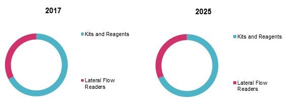 lateral flow assay market