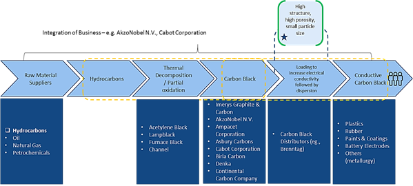 Conductive Carbon Black  | Coherent Market Insights