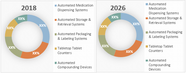 Pharmacy Automation  | Coherent Market Insights