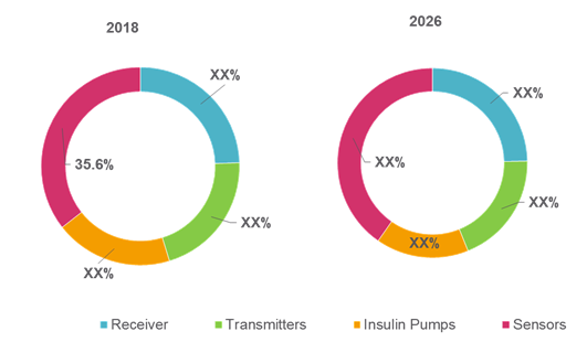 Latin America Continuous Glucose Monitoring Device  | Coherent Market Insights