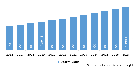Dermatology Devices  | Coherent Market Insights