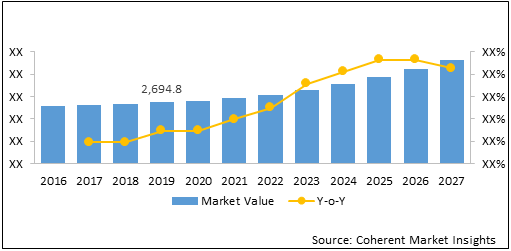 Pressure Relief Devices  | Coherent Market Insights