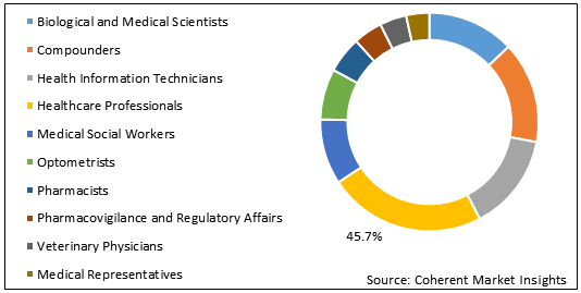 Western Europe Medical Recruitment    Coherent Market Insights