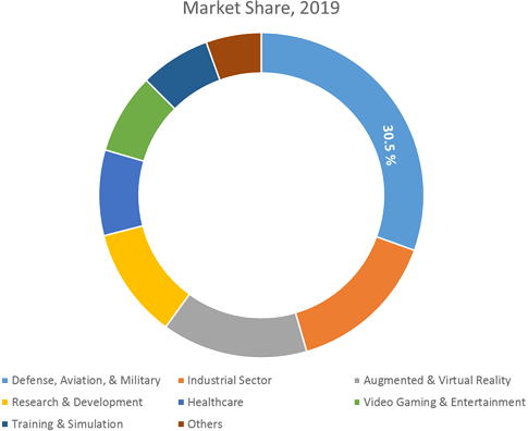 Head Mounted Displays (HMD)  | Coherent Market Insights