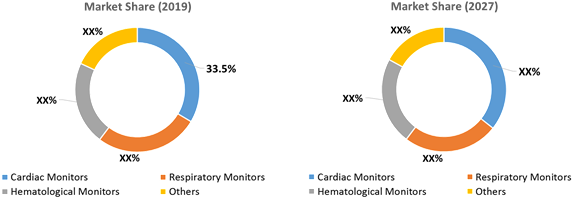 Remote Patient Monitoring Devices  | Coherent Market Insights