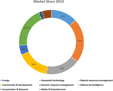 Aerial Imaging  | Coherent Market Insights