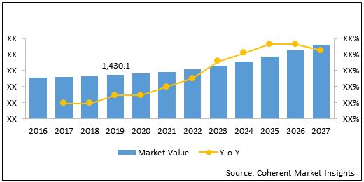 Urolithiasis Management Devices  | Coherent Market Insights
