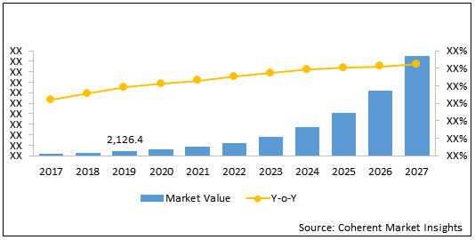 Intelligent Virtual Assistant    Coherent Market Insights