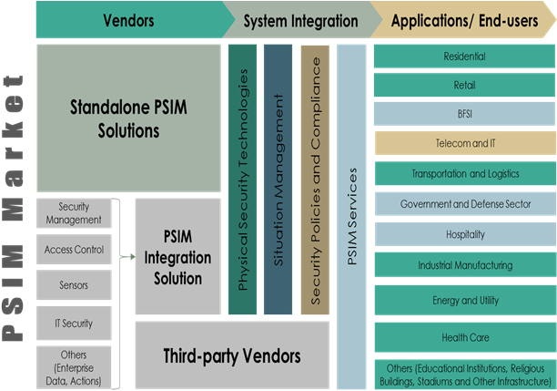 Physical Security Information Management  | Coherent Market Insights