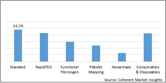 Thromboelastography Machine  | Coherent Market Insights