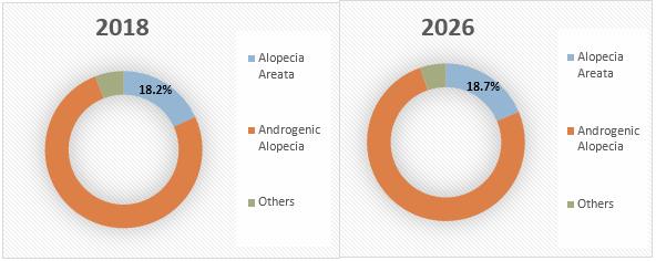 Alopecia Treatment  | Coherent Market Insights