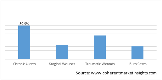 Wound Debridement Products  | Coherent Market Insights