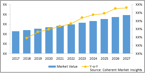 Methicillin Resistant Staphylococcus Aureus (MRSA) Testing Systems  | Coherent Market Insights
