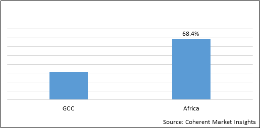 Africa Power Tools  | Coherent Market Insights