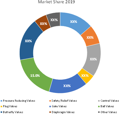 Valve  | Coherent Market Insights