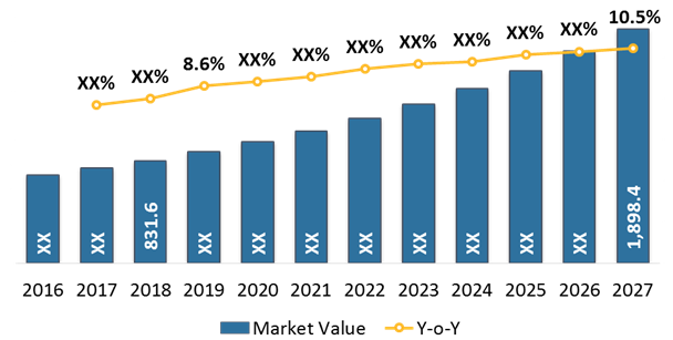 Deep Brain Stimulation Devices  | Coherent Market Insights