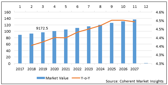 Submersible Pumps  | Coherent Market Insights