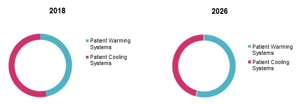 Patient Temperature Management Systems  | Coherent Market Insights