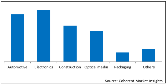Polycarbonate  | Coherent Market Insights