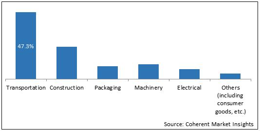 Aluminum Alloys    Coherent Market Insights