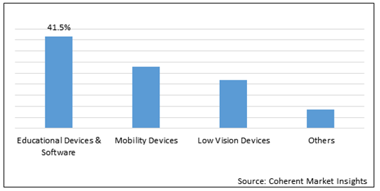 North America Visual Impairment Products and Services    Coherent Market Insights
