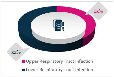 Respiratory Tract Infection Treatment  | Coherent Market Insights
