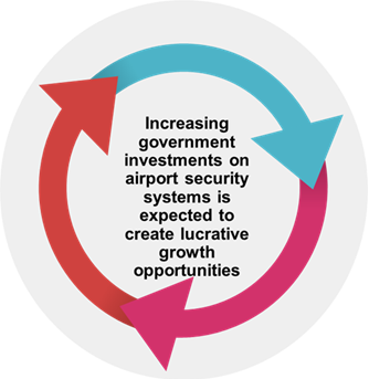 Airport Metal Detectors  | Coherent Market Insights