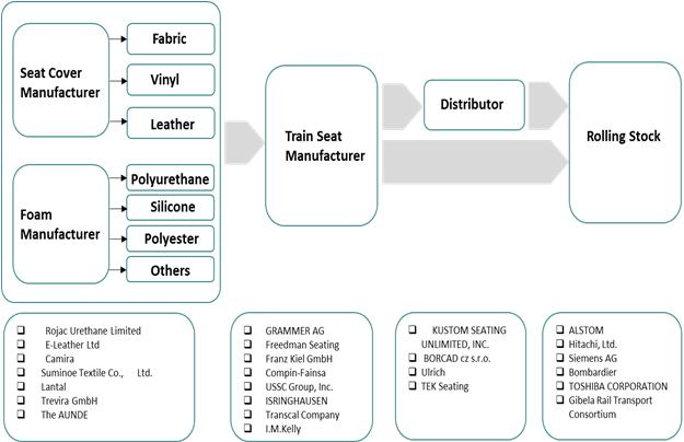 Train Seat Materials  | Coherent Market Insights