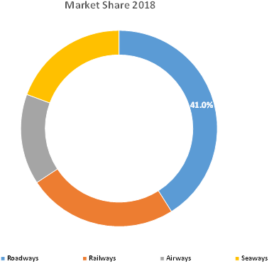 Transportation Predictive Analytics and Simulation  | Coherent Market Insights