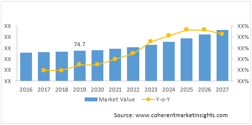 Healthcare Contract Research Outsourcing  | Coherent Market Insights