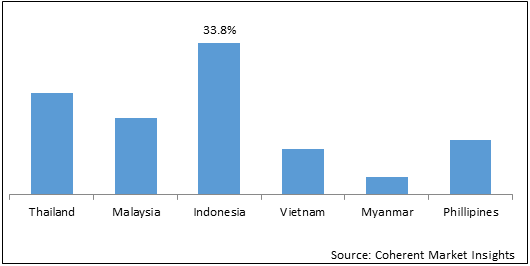 ASEAN Flexible Packaging  | Coherent Market Insights