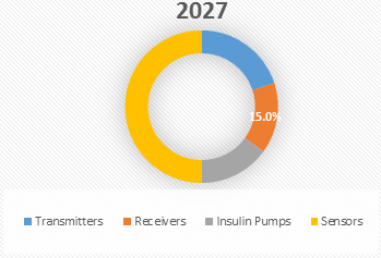 China Continuous Glucose Monitoring Devices  | Coherent Market Insights