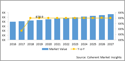 Domestic Aviation  | Coherent Market Insights