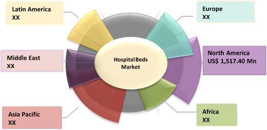 Hospital Beds    Coherent Market Insights
