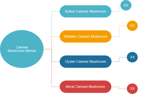 Canned Mushroom  | Coherent Market Insights