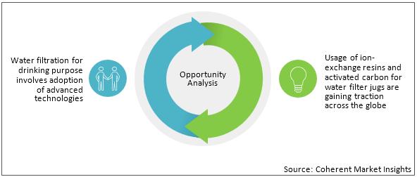 Water Filter Jug  | Coherent Market Insights