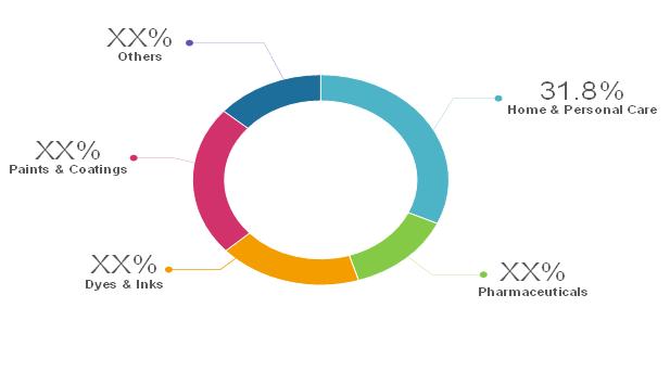 Phenoxyethanol  | Coherent Market Insights