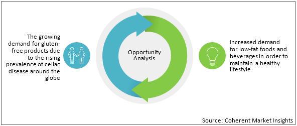Pectin  | Coherent Market Insights